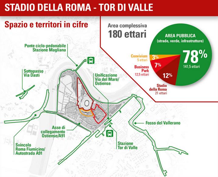 stadio della Roma grafico